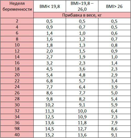 Таблица прибавки веса по неделям беременности