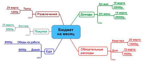 ментальная карта расходов