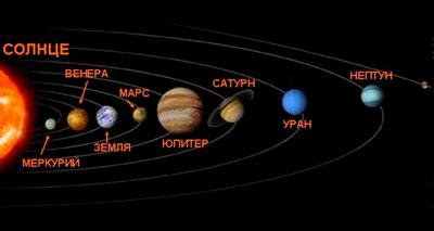 детские загадки о планетах солнечной системы