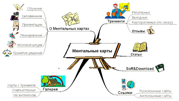 ментальная карта 2