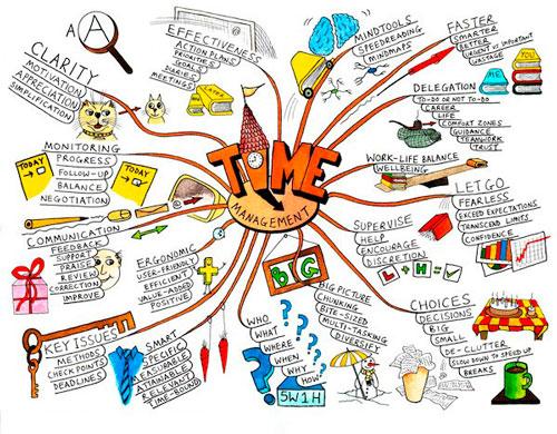 ментальная карта творчества
