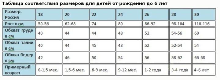 Как правильно измерить параметры ребенка
