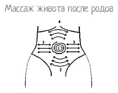 массаж что бы подтянуть кожу на животе после родов