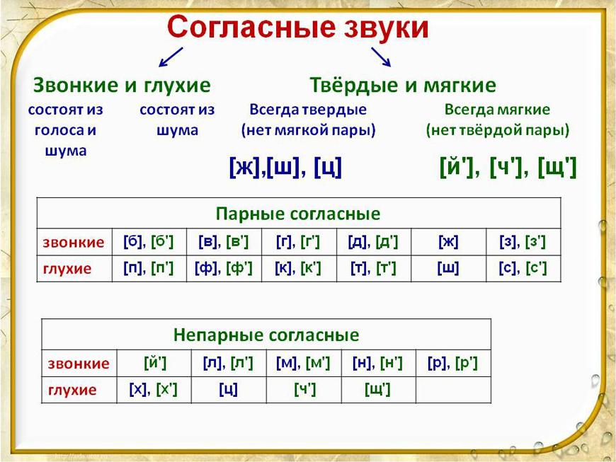 Как научить ребенка легко читать по слогам 2