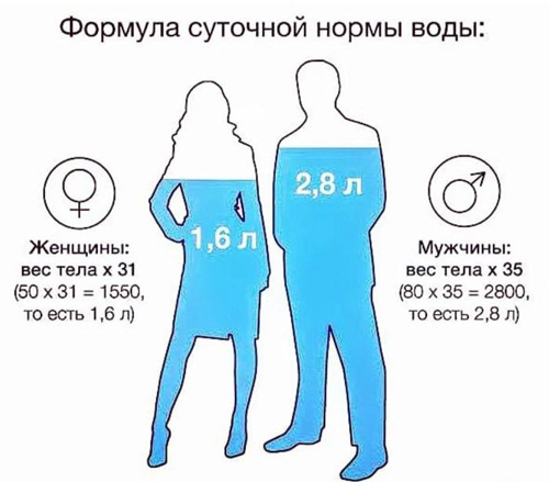 график для похудения правильно пить воду