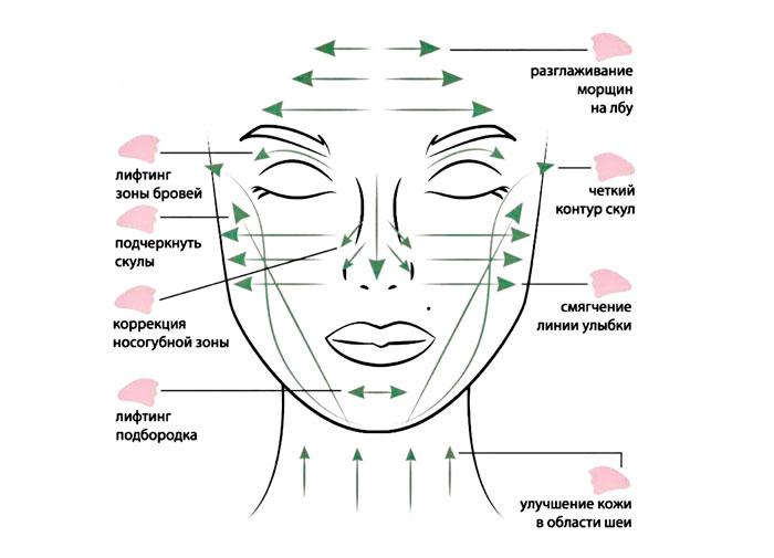 как делать массаж гуаша для лица