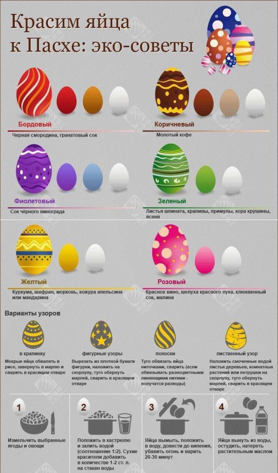 Эко схема окраски яиц